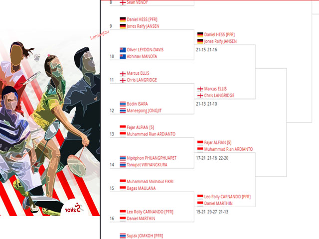Perjuanan Tim Merah Putih, Kejuaraan Badminton, Pertandingan Bulutangkis, Yonex Thailand Open 2021
